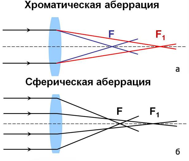хроматические аберрации геи анальный секс